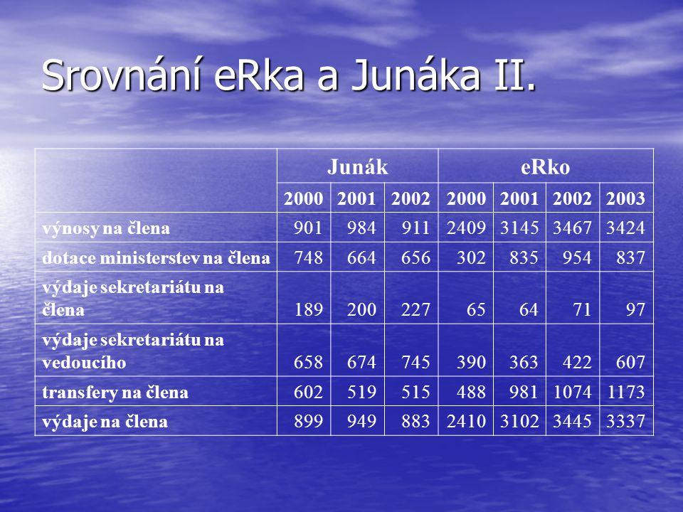 Srovnání eRka a Junáka II.