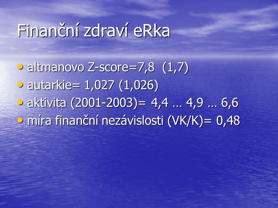 Finanční zdraví eRka altmanovo Z-score=7,8 (1,7)