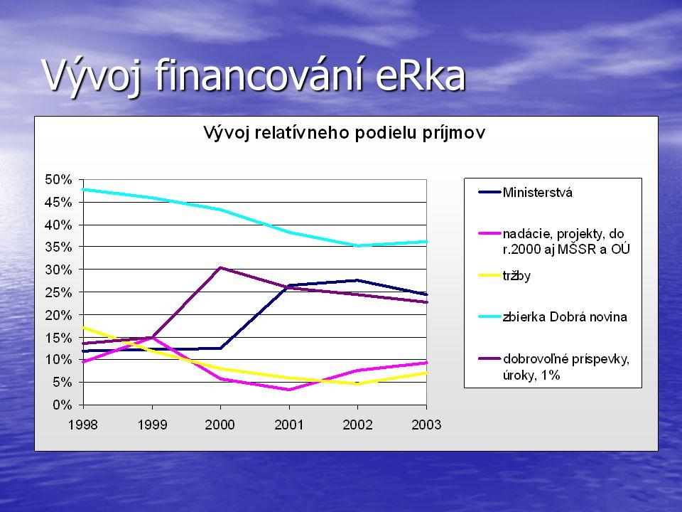 Vývoj financování eRka