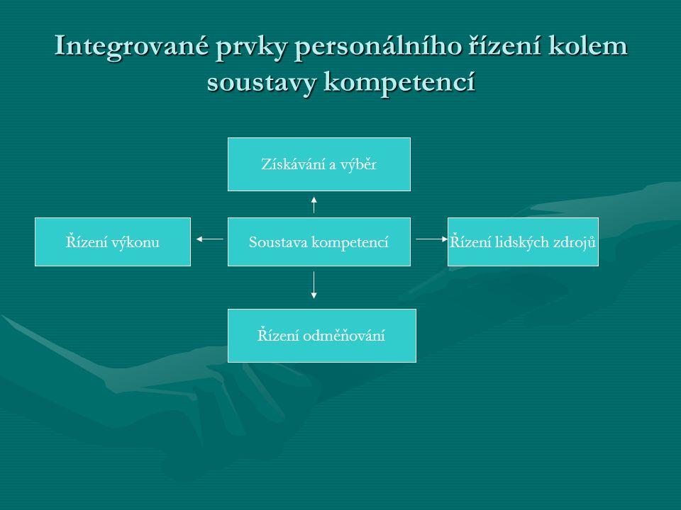 Integrované prvky personálního řízení kolem soustavy kompetencí