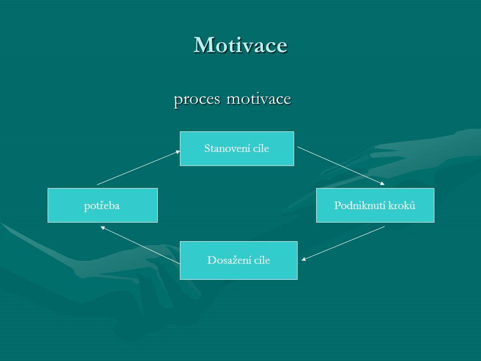 Motivace proces motivace Stanovení cíle potřeba Podniknutí kroků