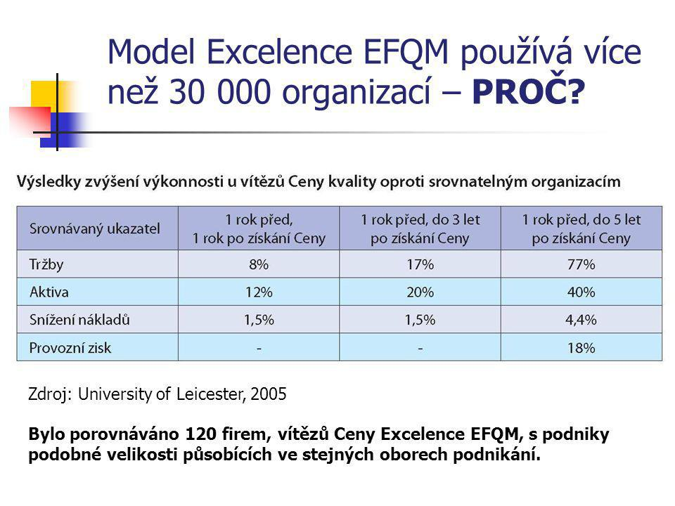 Model Excelence EFQM používá více než 30 000 organizací – PROČ