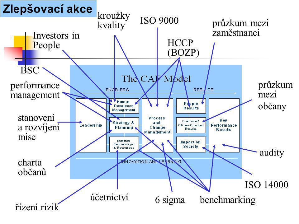 Zlepšovací akce kroužky kvality ISO 9000 průzkum mezi zaměstnanci