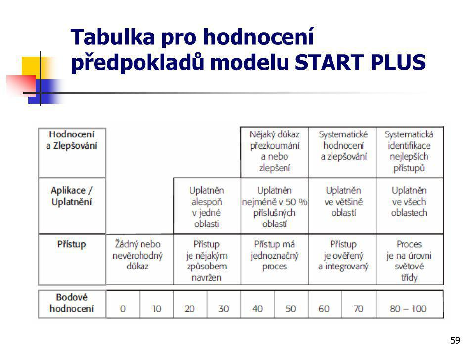 Tabulka pro hodnocení předpokladů modelu START PLUS