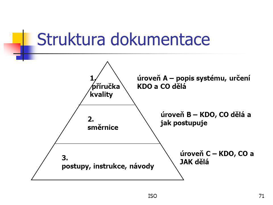Struktura dokumentace