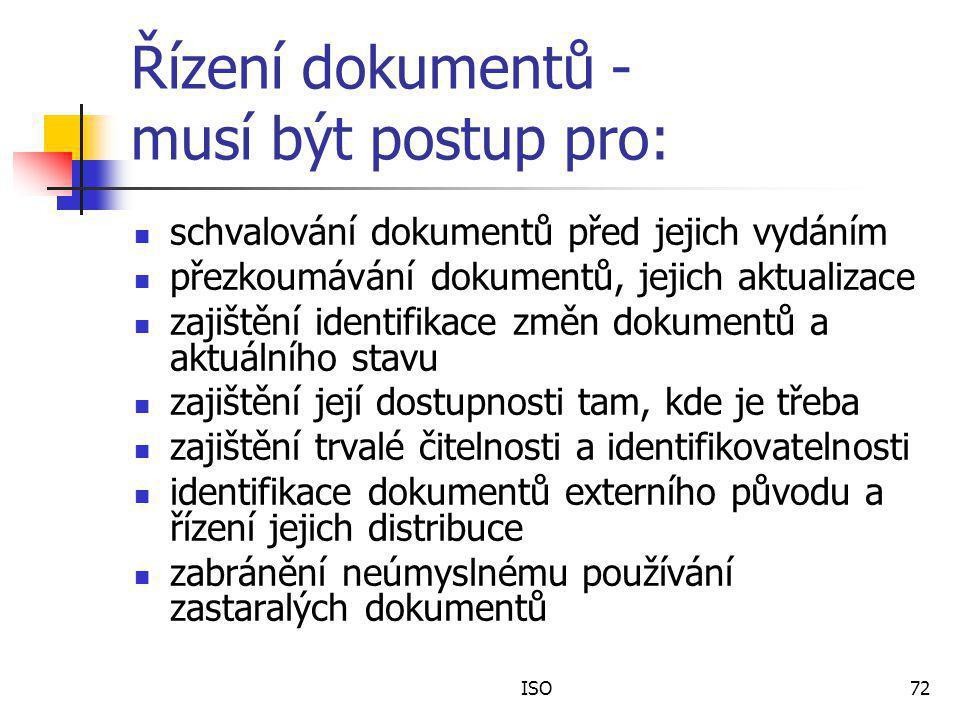 Řízení dokumentů - musí být postup pro: