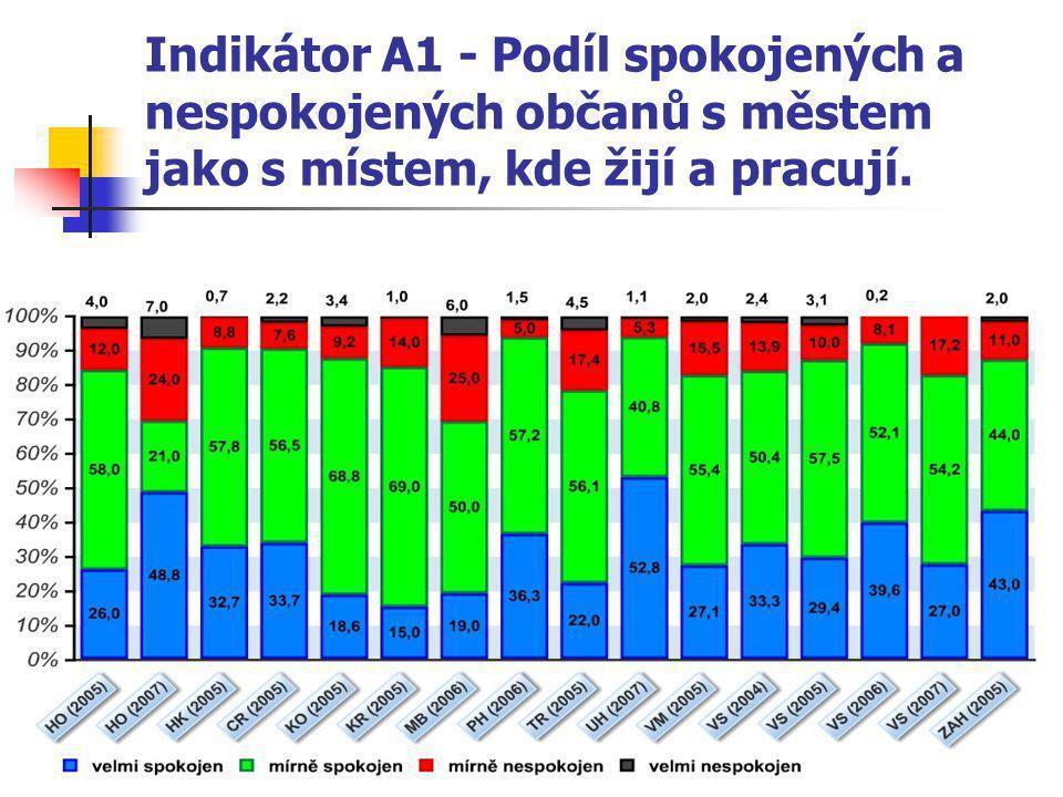 Indikátor A1 - Podíl spokojených a nespokojených občanů s městem jako s místem, kde žijí a pracují.