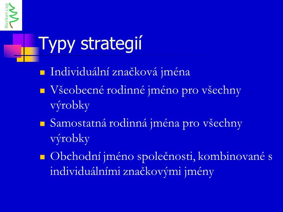 Typy strategií Individuální značková jména