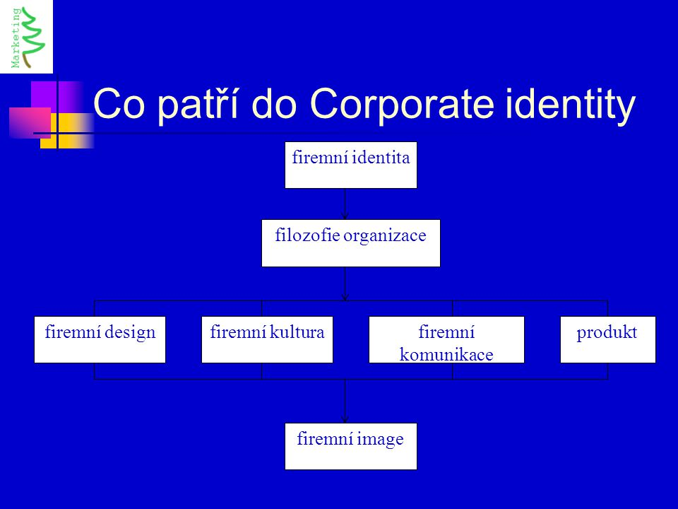 Co patří do Corporate identity