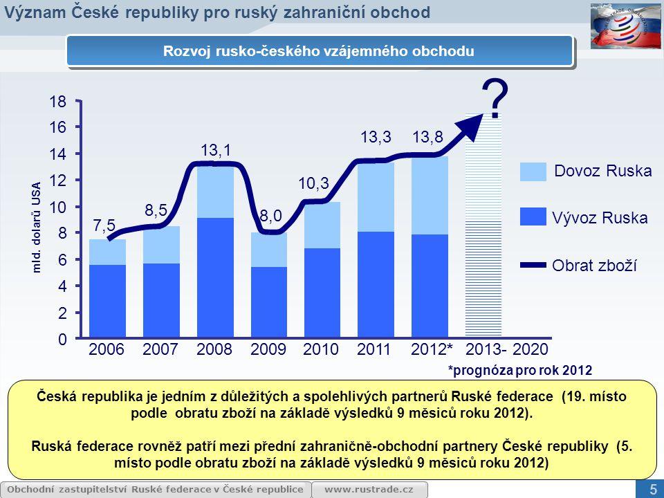 Význam České republiky pro ruský zahraniční obchod