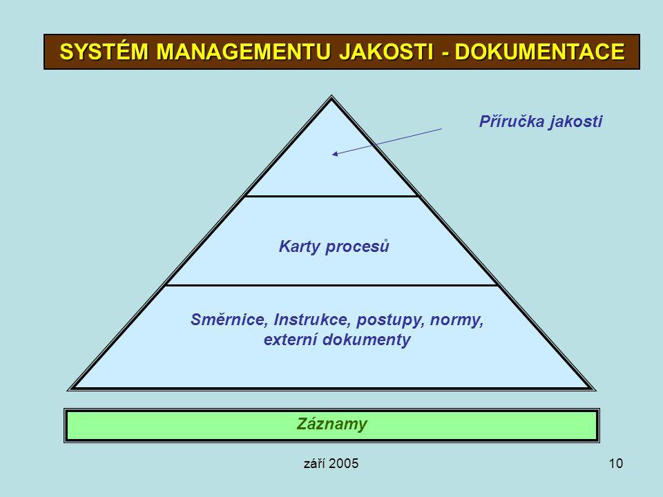SYSTÉM MANAGEMENTU JAKOSTI - DOKUMENTACE