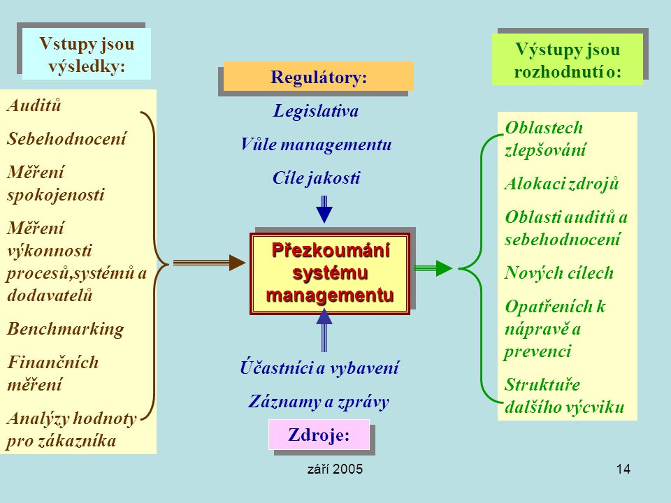Výstupy jsou rozhodnutí o: Přezkoumání systému managementu