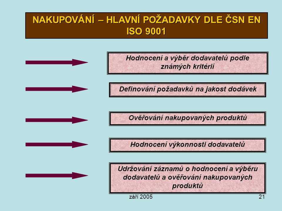 NAKUPOVÁNÍ – HLAVNÍ POŽADAVKY DLE ČSN EN ISO 9001