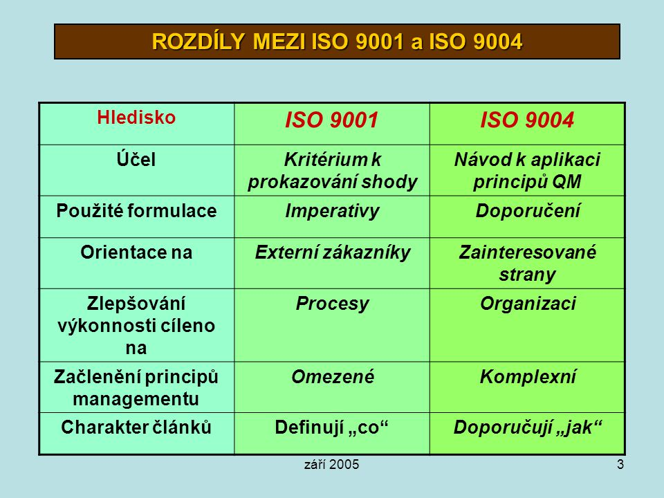 ROZDÍLY MEZI ISO 9001 a ISO 9004 ISO 9001 ISO 9004
