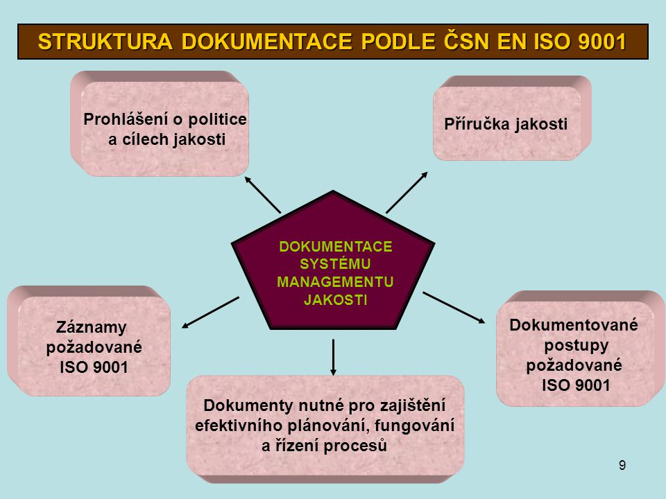 STRUKTURA DOKUMENTACE PODLE ČSN EN ISO 9001