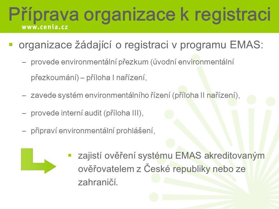 Příprava organizace k registraci