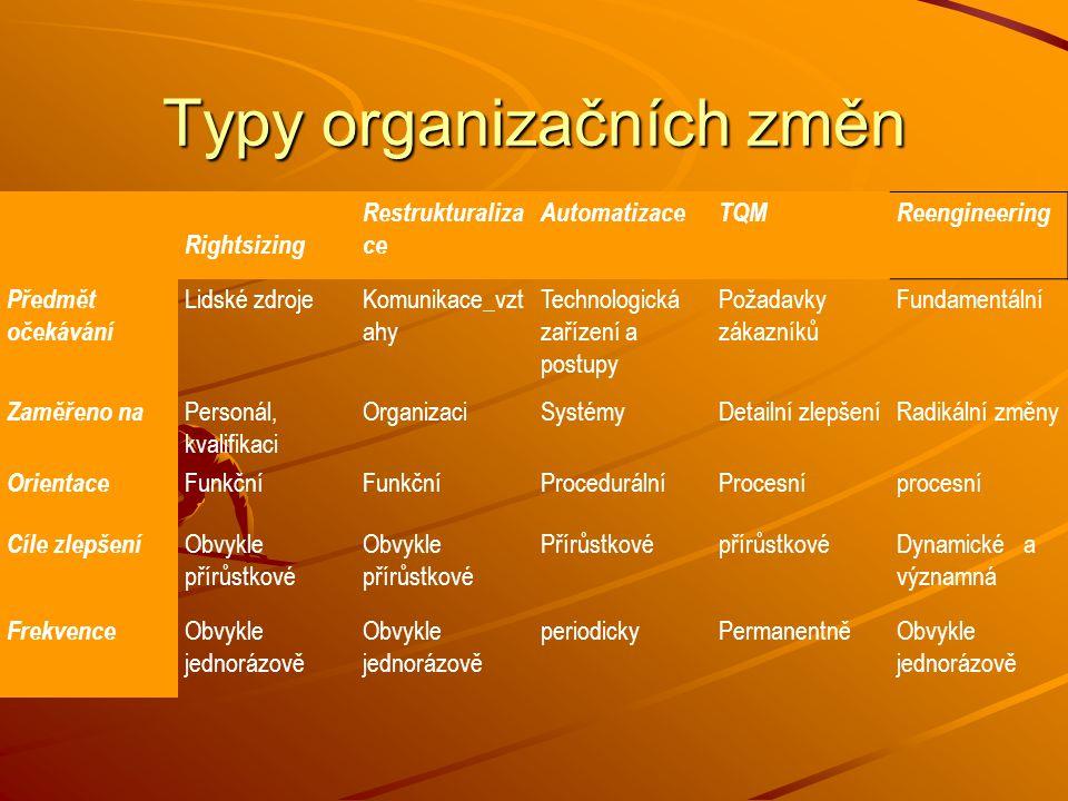 Typy organizačních změn