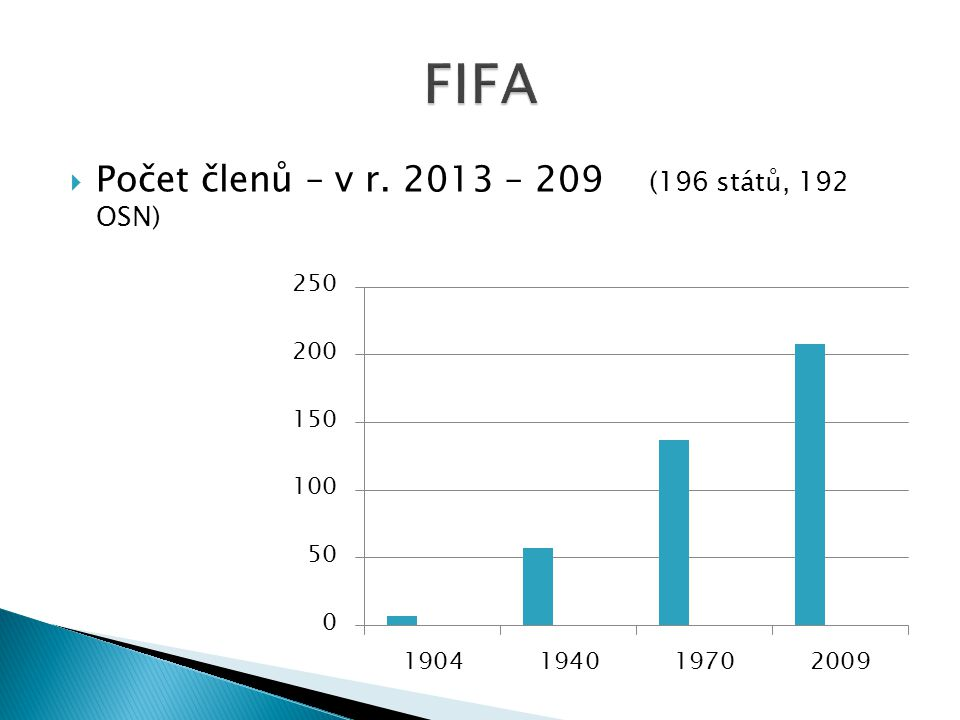 FIFA Počet členů – v r. 2013 – 209 (196 států, 192 OSN)
