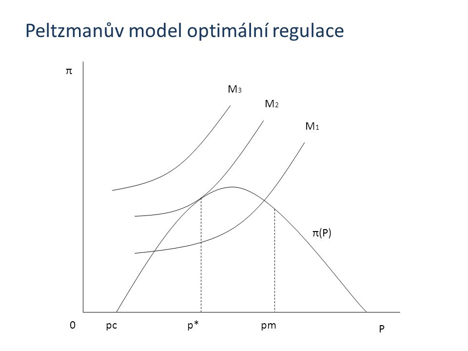 Peltzmanův model optimální regulace