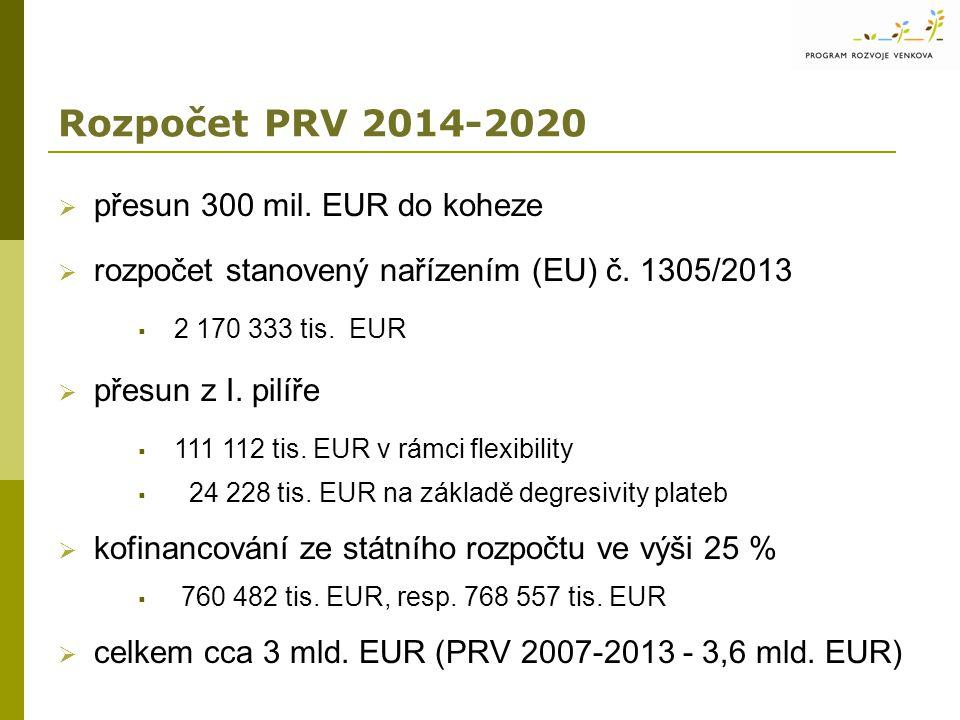 Rozpočet PRV 2014-2020 přesun 300 mil. EUR do koheze