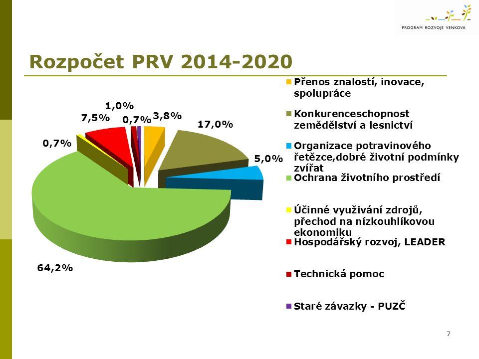 Rozpočet PRV 2014-2020