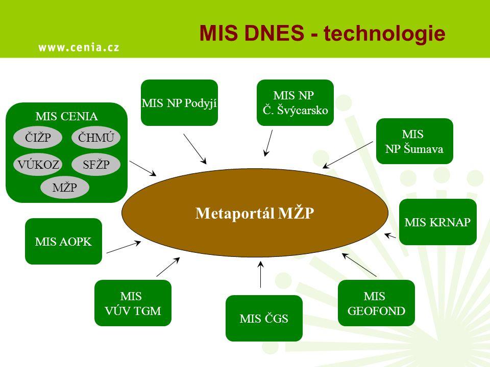 MIS DNES - technologie Metaportál MŽP Nový MIS MIS NP Podyjí