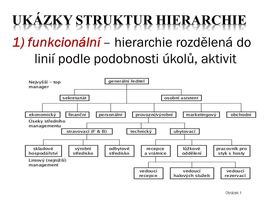 Ukázky struktur Hierarchie