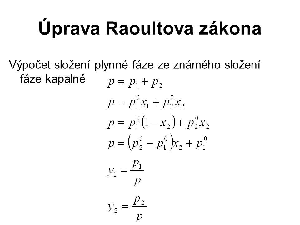 Úprava Raoultova zákona