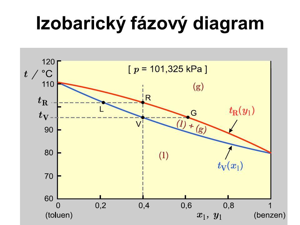 Izobarický fázový diagram