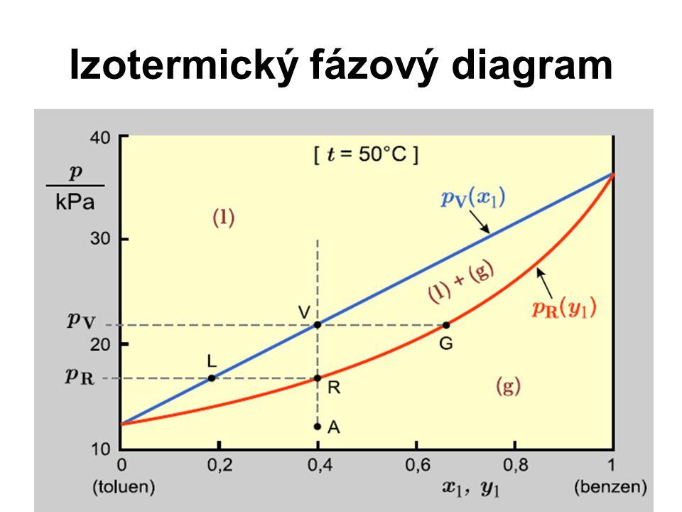 Izotermický fázový diagram