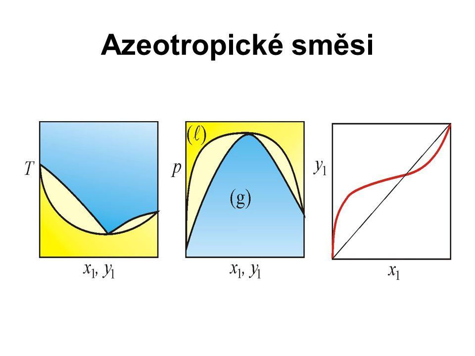 Azeotropické směsi