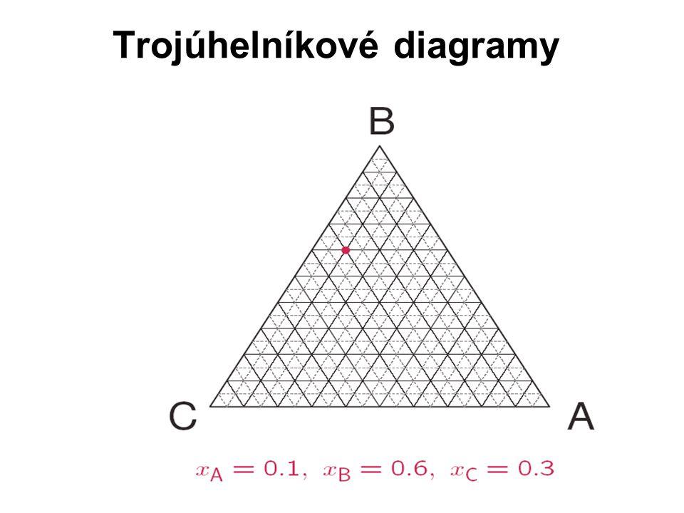 Trojúhelníkové diagramy