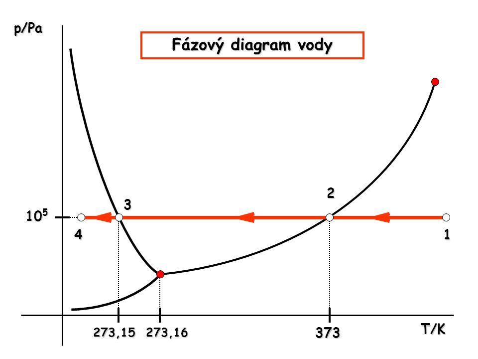p/Pa Fázový diagram vody 2 3 105 4 1 T/K 273,15 273,16 373