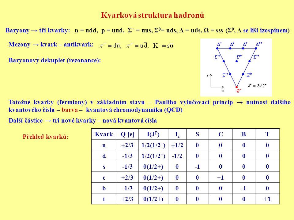 Kvarková struktura hadronů