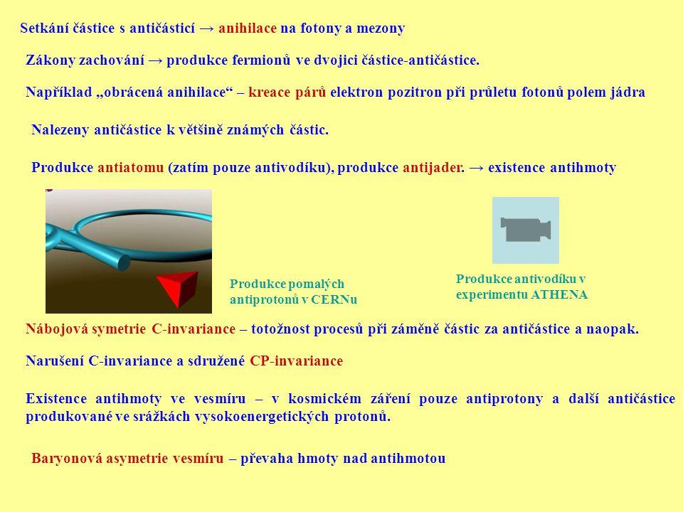 Setkání částice s antičásticí → anihilace na fotony a mezony