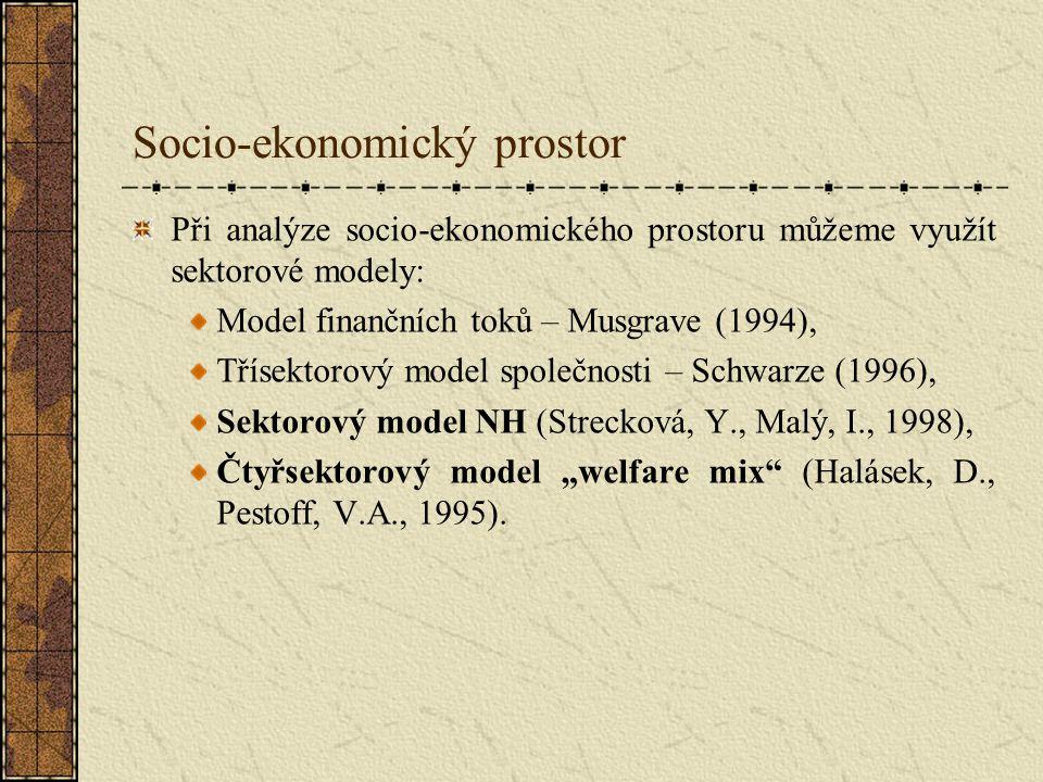 Socio-ekonomický prostor