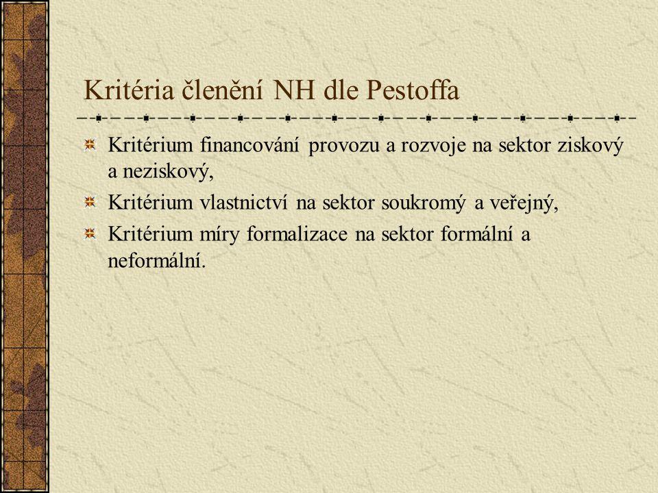 Kritéria členění NH dle Pestoffa