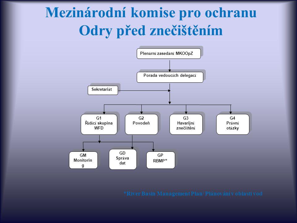 Mezinárodní komise pro ochranu Odry před znečištěním