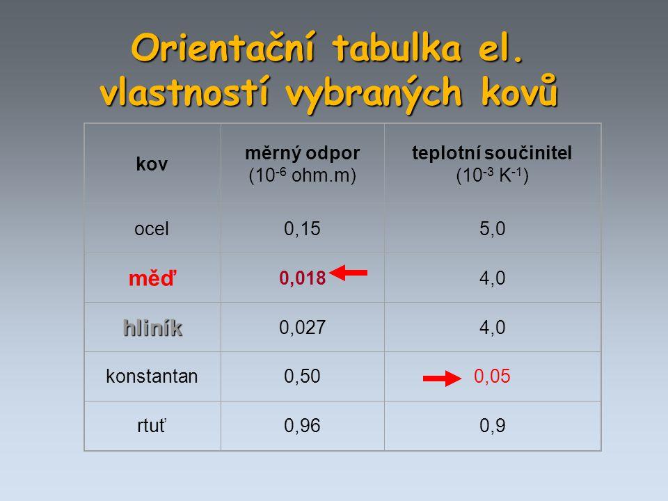 Orientační tabulka el. vlastností vybraných kovů