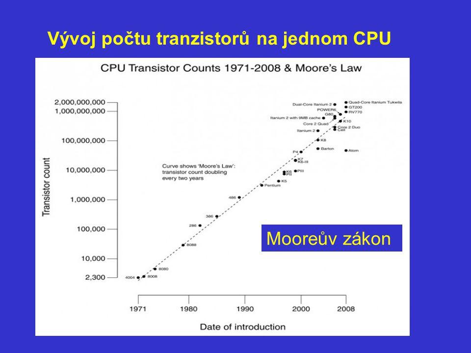 Vývoj počtu tranzistorů na jednom CPU