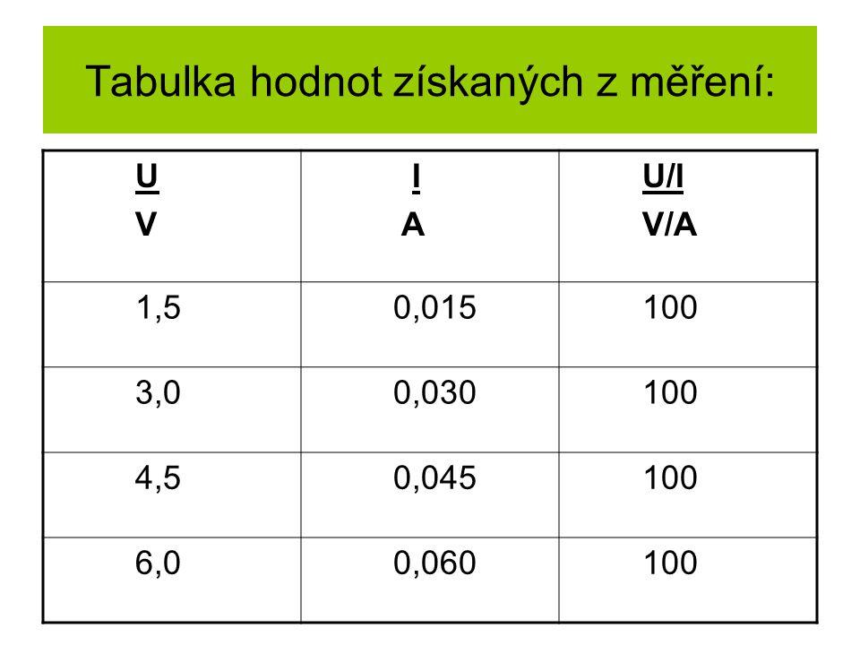 Tabulka hodnot získaných z měření: