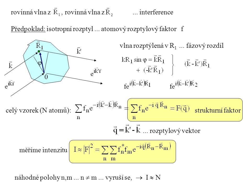 rovinná vlna z , rovinná vlna z ... interference
