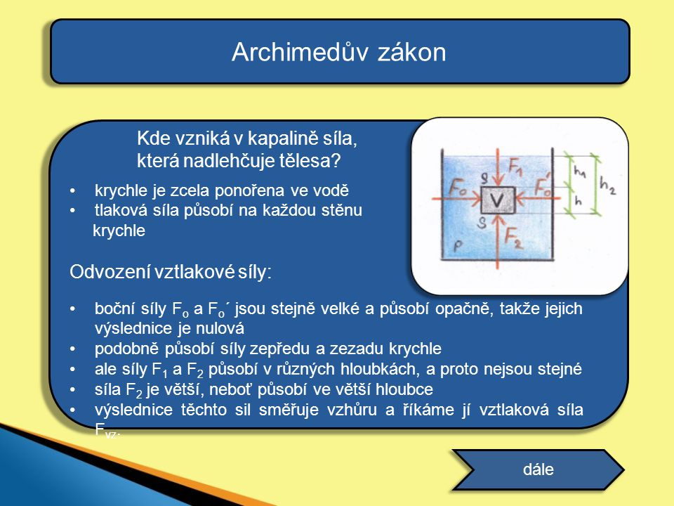 Archimedův zákon Kde vzniká v kapalině síla, která nadlehčuje tělesa