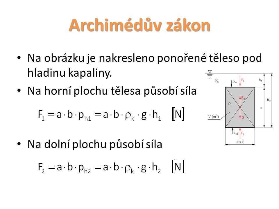Archimédův zákon Na obrázku je nakresleno ponořené těleso pod hladinu kapaliny. Na horní plochu tělesa působí síla.