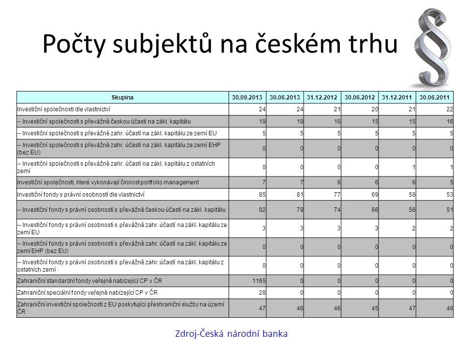 Počty subjektů na českém trhu