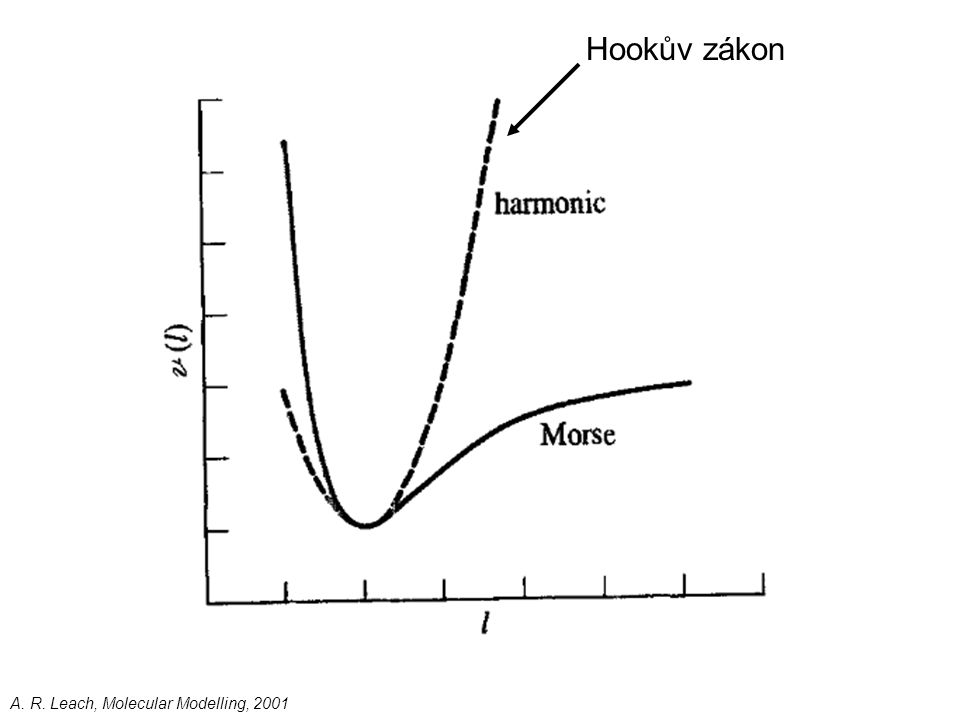 Hookův zákon A. R. Leach, Molecular Modelling, 2001