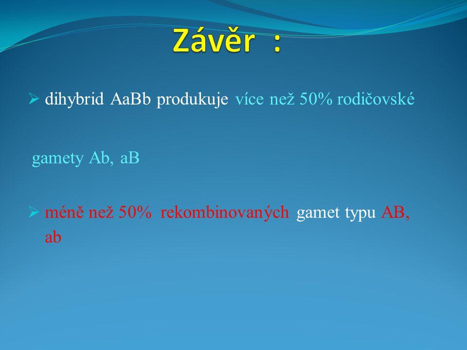 Závěr : dihybrid AaBb produkuje více než 50% rodičovské gamety Ab, aB