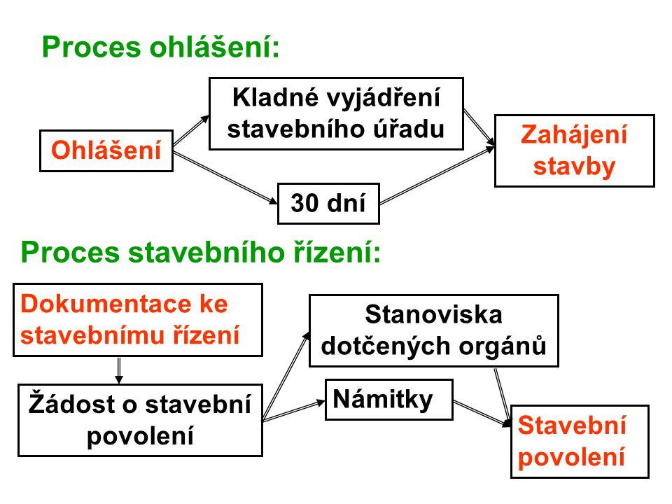 Proces stavebního řízení: