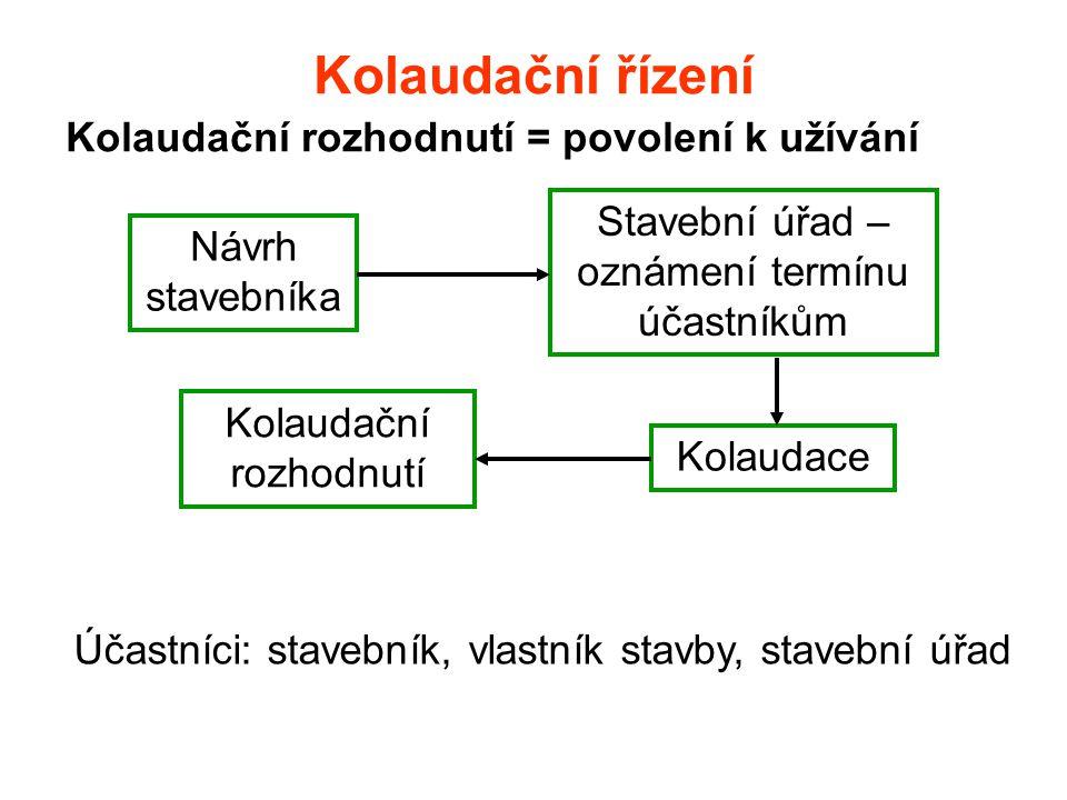 Kolaudační řízení Kolaudační rozhodnutí = povolení k užívání