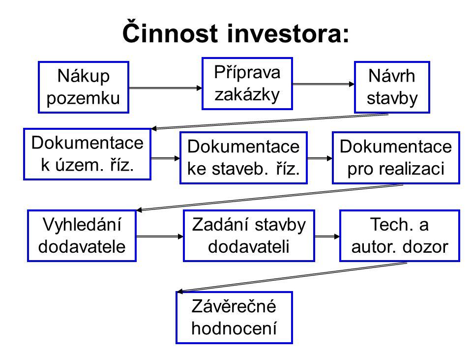 Činnost investora: Příprava zakázky Nákup pozemku Návrh stavby